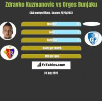 Zdravko Kuzmanovic vs Orges Bunjaku h2h player stats