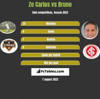 Ze Carlos vs Bruno h2h player stats