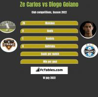 Ze Carlos vs Diogo Goiano h2h player stats