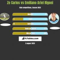 Ze Carlos vs Emiliano Ariel Rigoni h2h player stats