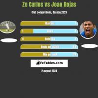 Ze Carlos vs Joao Rojas h2h player stats