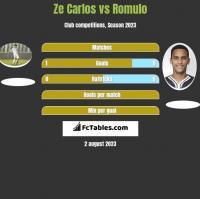 Ze Carlos vs Romulo h2h player stats