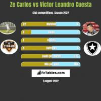Ze Carlos vs Victor Leandro Cuesta h2h player stats