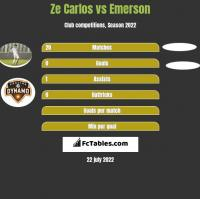 Ze Carlos vs Emerson h2h player stats