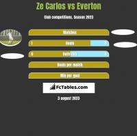 Ze Carlos vs Everton h2h player stats