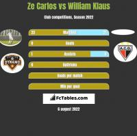 Ze Carlos vs William Klaus h2h player stats