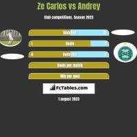 Ze Carlos vs Andrey h2h player stats