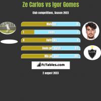Ze Carlos vs Igor Gomes h2h player stats
