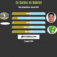 Ze Carlos vs Gabriel h2h player stats