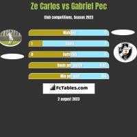 Ze Carlos vs Gabriel Pec h2h player stats