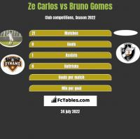 Ze Carlos vs Bruno Gomes h2h player stats