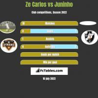 Ze Carlos vs Juninho h2h player stats
