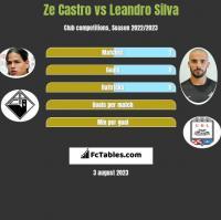 Ze Castro vs Leandro Silva h2h player stats