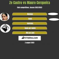 Ze Castro vs Mauro Cerqueira h2h player stats