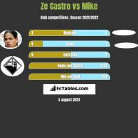 Ze Castro vs Mike h2h player stats