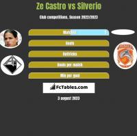 Ze Castro vs Silverio h2h player stats