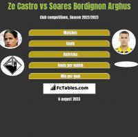 Ze Castro vs Soares Bordignon Arghus h2h player stats