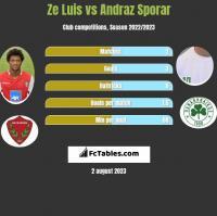 Ze Luis vs Andraz Sporar h2h player stats