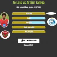Ze Luis vs Arthur Yamga h2h player stats