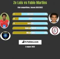 Ze Luis vs Fabio Martins h2h player stats