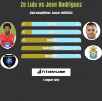 Ze Luis vs Jese Rodriguez h2h player stats