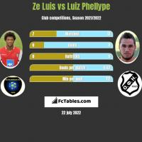 Ze Luis vs Luiz Phellype h2h player stats