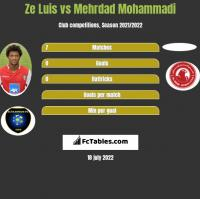 Ze Luis vs Mehrdad Mohammadi h2h player stats