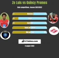 Ze Luis vs Quincy Promes h2h player stats