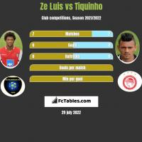Ze Luis vs Tiquinho h2h player stats