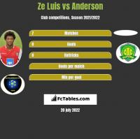 Ze Luis vs Anderson h2h player stats