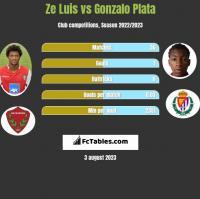Ze Luis vs Gonzalo Plata h2h player stats