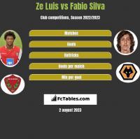 Ze Luis vs Fabio Silva h2h player stats