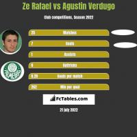 Ze Rafael vs Agustin Verdugo h2h player stats