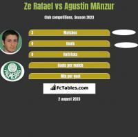 Ze Rafael vs Agustin MAnzur h2h player stats
