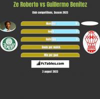 Ze Roberto vs Guillermo Benitez h2h player stats