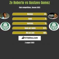 Ze Roberto vs Gustavo Gomez h2h player stats