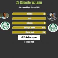 Ze Roberto vs Luan h2h player stats