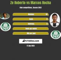Ze Roberto vs Marcos Rocha h2h player stats