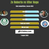 Ze Roberto vs Vitor Hugo h2h player stats
