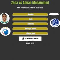 Zeca vs Adnan Mohammed h2h player stats