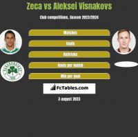 Zeca vs Aleksei Visnakovs h2h player stats