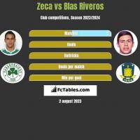 Zeca vs Blas Riveros h2h player stats