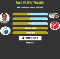 Zeca vs Iver Fossum h2h player stats