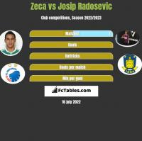 Zeca vs Josip Radosevic h2h player stats