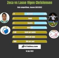 Zeca vs Lasse Vigen Christensen h2h player stats