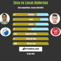 Zeca vs Lucas Andersen h2h player stats