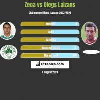 Zeca vs Olegs Laizans h2h player stats