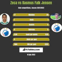 Zeca vs Rasmus Falk Jensen h2h player stats