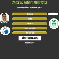 Zeca vs Robert Mudrazija h2h player stats