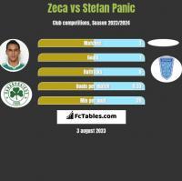 Zeca vs Stefan Panic h2h player stats
